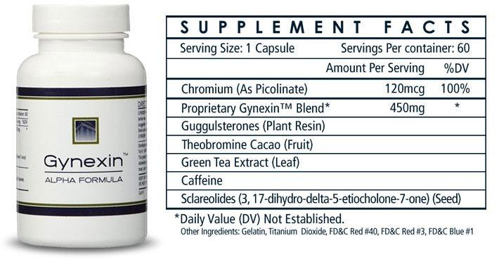 Natural Gynexin Ingredients